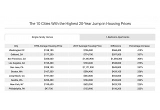 Cities with the Highest Real Estate Price Increases 1999-2019