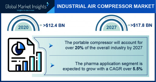 Industrial Air Compressor Market to Hit $17.8 Bn by 2027: Global Market Insights, Inc.