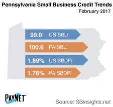 Pennsylvania Small Business Credit Trends