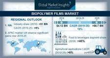 Biopolymer Films Market