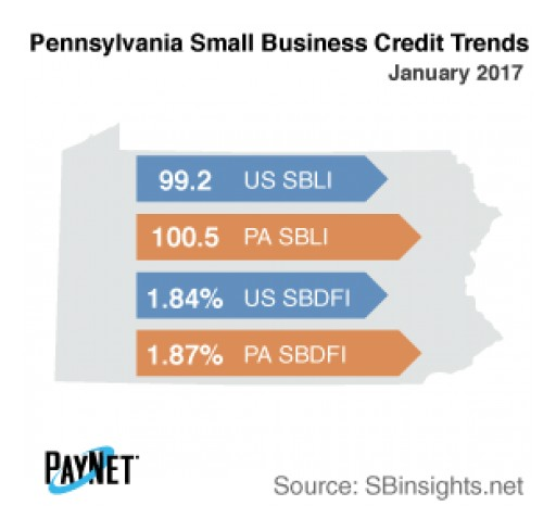 Small Business Defaults in Pennsylvania Up in January