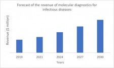 Figure 4: Forecast of the revenue of molecular diagnostics for infectious diseases. Source: IDTechEx
