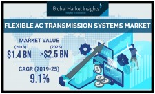 Flexible AC Transmission Systems Market Forecast 2019-2025