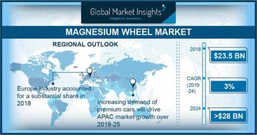 Magnesium Wheels Market Worth $28B by 2024: Global Market Insights, Inc.