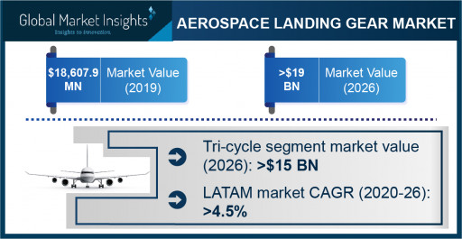Aerospace Landing Gear Market to Hit $19 Bn by 2026; Global Market Insights, Inc.