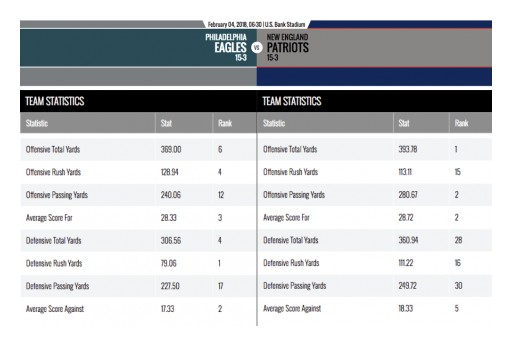 Needs Stats for the Big Game?|Goodfreemen.com Has the Full Game Breakdown, Preview and Player Stats for Every Big Game!