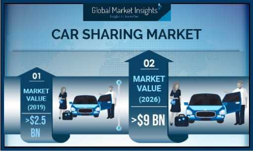 Car Sharing Market Value to Cross USD 9B by 2026: Global Market Insights, Inc.