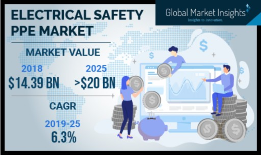 Electrical Safety PPE Market Will Grow at 6.3% CAGR to Cross $20bn by 2025: GMI
