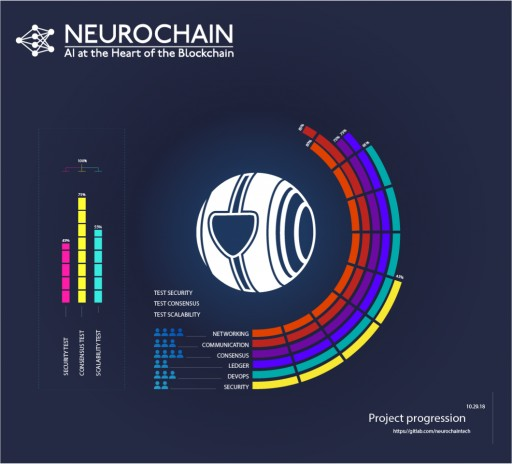 NeuroChain Releases the Blockchain Test-Net, Anticipates Neuronet