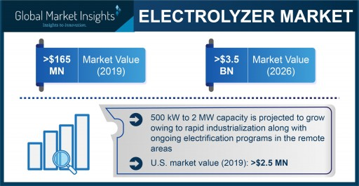 Electrolyzer Market to Hit $3.5 Billion by 2026, Says Global Market Insights, Inc.