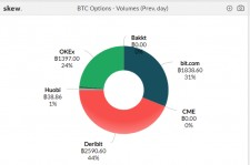Bit.com Gaining Momentum Over BTC Options Market Share Since Initial Launch