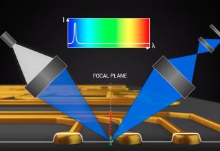 Line Confocal Imaging Technology