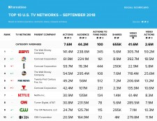 September 2018 TV Networks Ranking - Shareablee