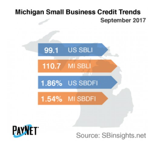 Small Business Defaults in Michigan Unchanged in September