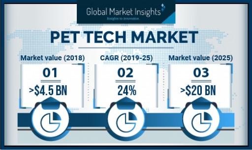 Pet Tech Market to Surpass USD 20 Billion by 2025: Global Market Insights, Inc.