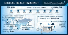 Digital Health Market Global Forecast 2019-2025