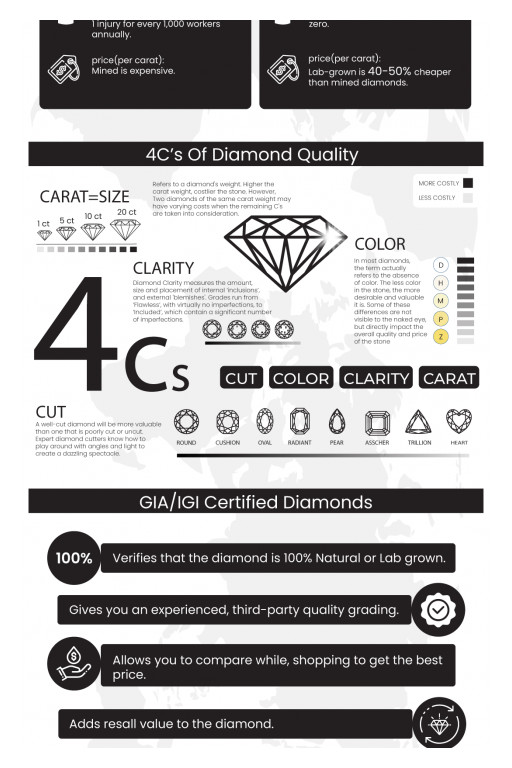LooseGrownDiamond.com Releases Infographic Showcasing How Lab-Grown Diamonds Can Save Buyers Money