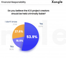 Do you believe the ICO project creators should be held criminally liable?
