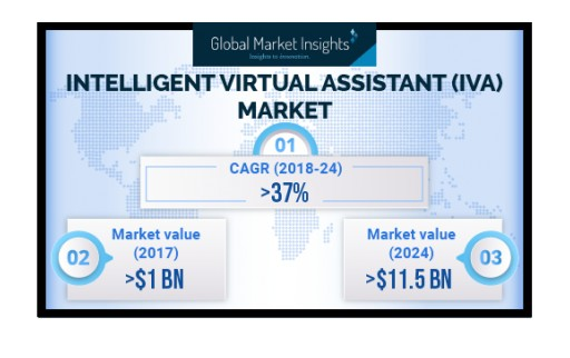 Intelligent Virtual Assistant Market Growth Predicted at 37% Till 2024: Global Market Insights, Inc.