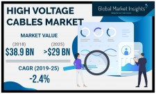 High Voltage Cables Market Forecasts 2019-2025
