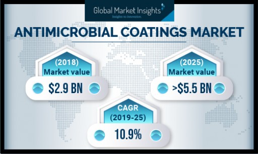 Antimicrobial Coatings Market Revenue to Cross USD $5.5 Billion by 2025: Global Market Insights, Inc.