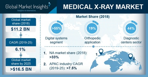 Medical X-Ray Market Value to Hit $16.5 Billion by 2025: Global Market Insights, Inc.
