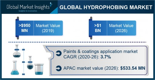 Hydrophobing Agents Market projected to exceed $1 billion by 2026, says Global Market Insights Inc.