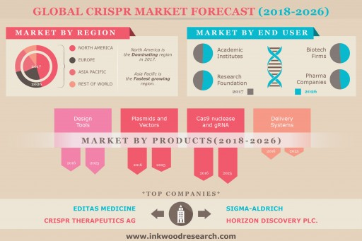 Rising Prevalence of Genetic Disorders Upswings the Global Crispr Market to Grow at 36.53% of CAGR by 2026