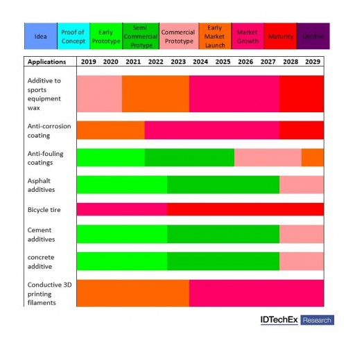 Graphene: IDTechEx Research Analyzes the Evolving Application Landscape