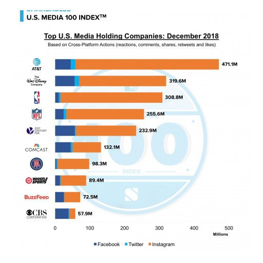 AT&T Leads Social Engagement in Shareablee's US Media 100 Index in December