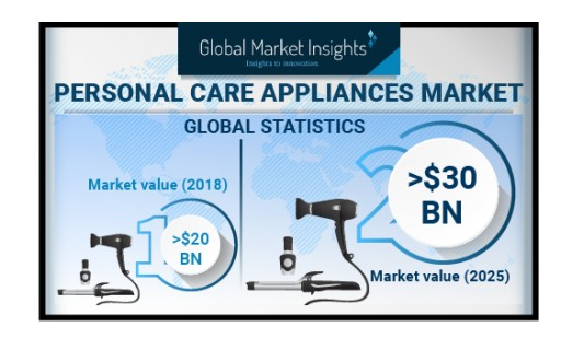 Personal Care Appliances Market Shipments to Hit 200 Million Units by 2025: Global Market Insights, Inc.