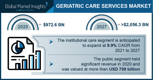 Geriatric Care Services Market Revenue to Cross USD 2,056 Bn by 2027: Global Market Insights Inc.