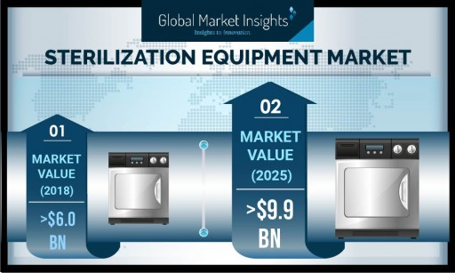 Sterilization Equipment Market to Hit $9.9 Billion by 2025: Global Market Insights, Inc.