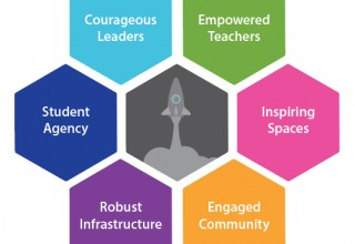 Honeycomb of school change