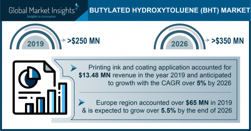 Butylated Hydroxytoluene Market projected to exceed $350 million by 2026, says Global Market Insights Inc.
