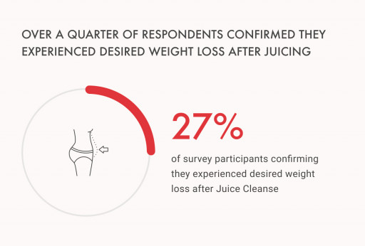 New Study by Hanna Sillitoe Shows Direct Correlation Between Juicing and Sustained Weight Loss
