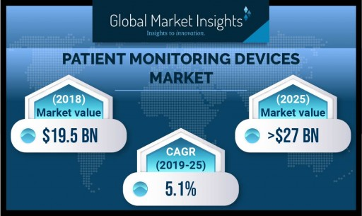 Patient Monitoring Devices Market Will Achieve Over 5% CAGR Up to 2025: Global Market Insights, Inc.
