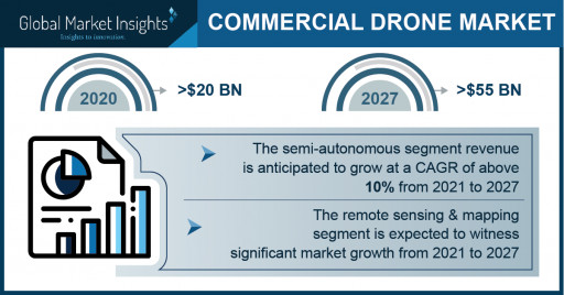 Commercial Drone Market 2021-2027, Top 3 Trends Enhancing the Industry Expansion; Global Market Insights Inc.