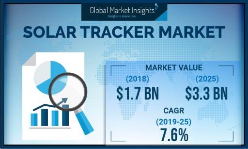 Solar Tracker Market to Cross $3.3 Billion by 2025: Global Market Insights, Inc.