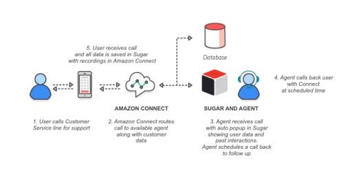 Aavaz Integrates Amazon Connect to Transform SugarCRM Into a Complete Cloud-Based Call Center Solution