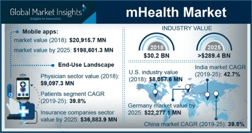At 38% CAGR, mHealth Market to Hit $289.4 Billion by 2025: Global Market Insights, Inc.