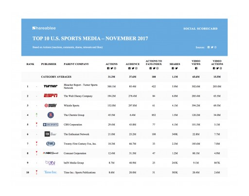 Bleacher Report Tops Shareablee's U.S. Sports Media PowerRankings in November