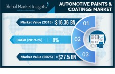 Automotive Paints and Coatings Market Size to hit $27.5bn by 2025