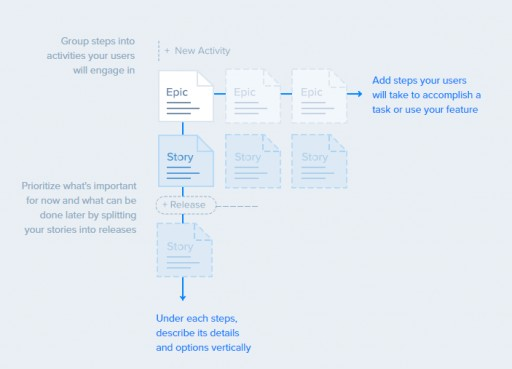 Craft.io Releases New Agile Story Mapping Feature