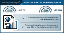 Healthcare 3D Printing Market Growth Predicted at 22.3% Through 2027: GMI
