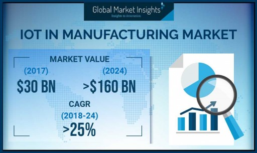 APAC IoT in Manufacturing Market to Record Substantial Revenue by 2024: Global Market Insights, Inc.