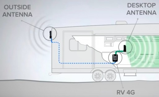 RV Cell Phone Signal Booster Enables Clear Talking Across USA - CellPhoneSignalBooster.us