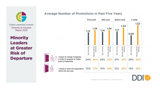 New DDI Study Reveals Minority Leaders Getting More Promotions, But More Likely to Switch Companies to Advance