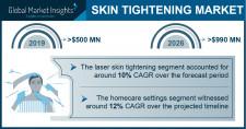 Skin Tightening Market Growth Predicted at 11% Through 2026: GMI