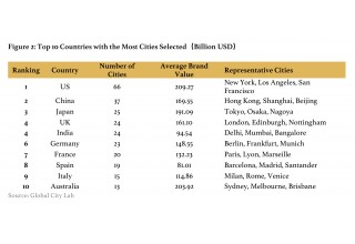 Figure 2: Top 10 Countries with the Most Cities Selected (Billion USD)